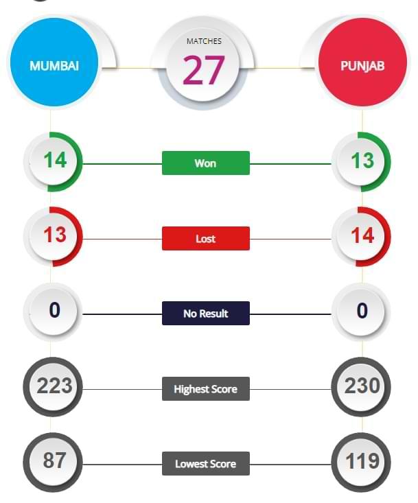 MI vs PBSK 42nd Match Prediction and Tips IPL 2021