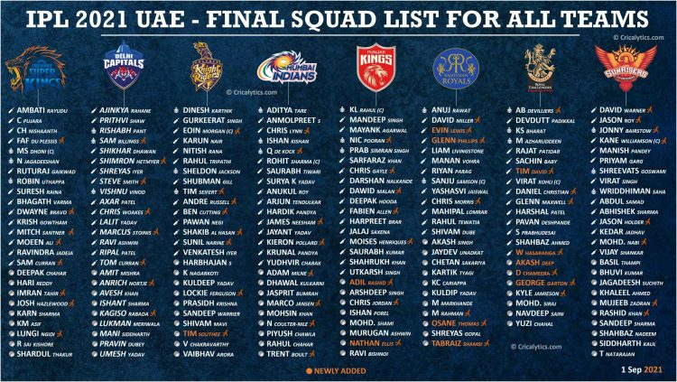 IPL 2021: Second phase new players