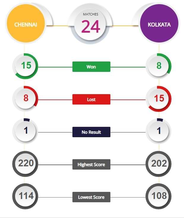 CSK vs KKR 38th Match Prediction and Tips IPL 2021