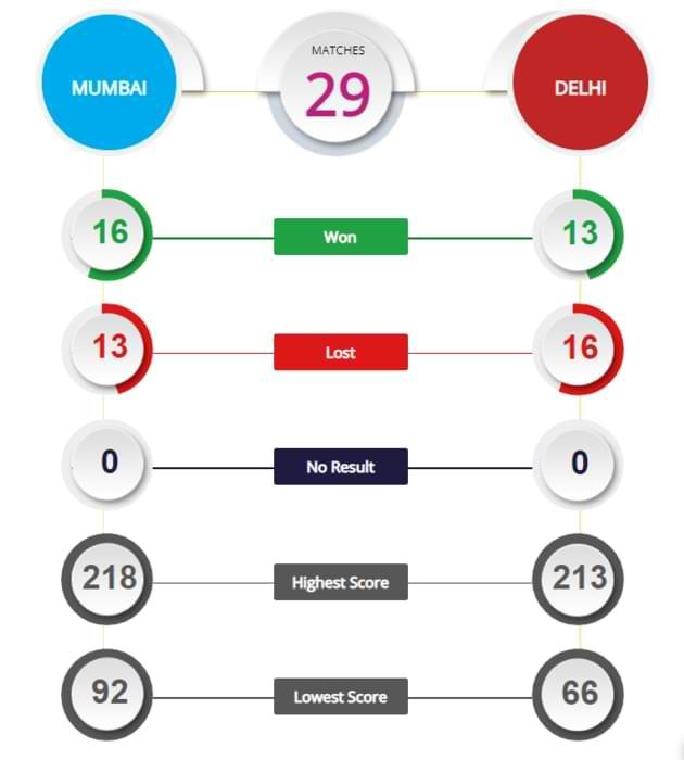 MI vs DC 46th Match Prediction and Tips