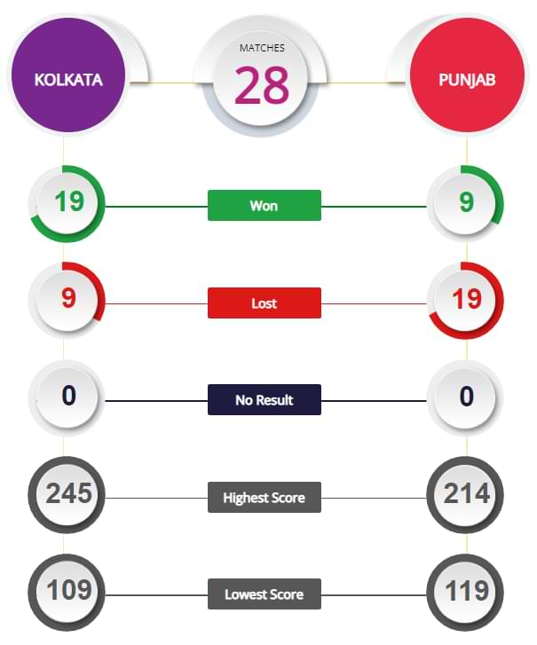 KKR vs PBSK 45th Match Prediction and Tips