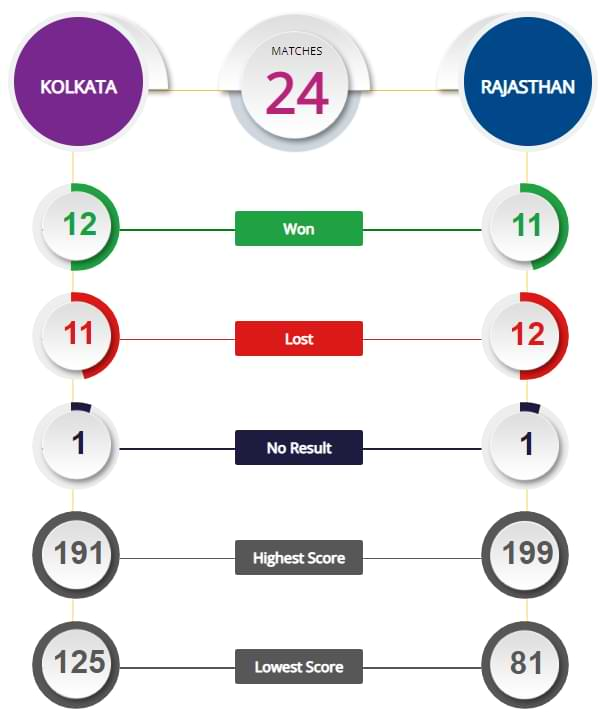 KKR vs RR, 54th Match Prediction and Tips
