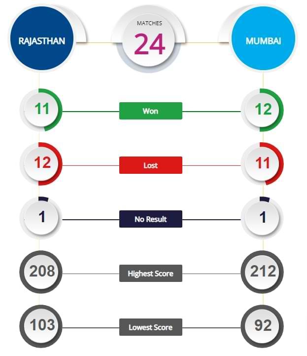RR vs MI 51st Match Prediction and Tips